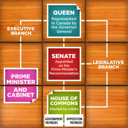 discuss five main function of the legislature