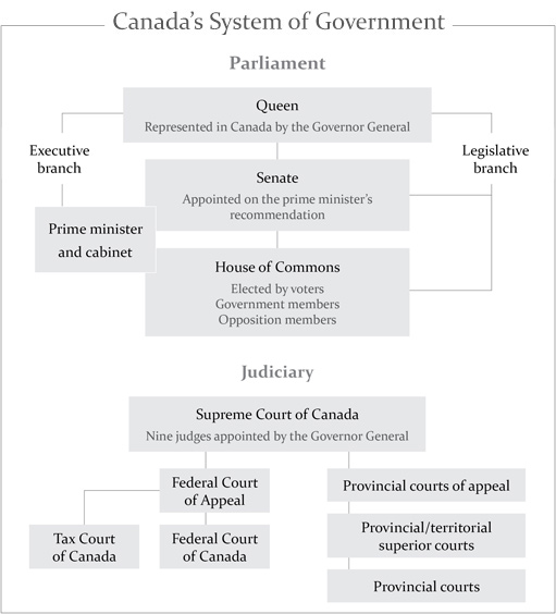 an introduction to the government of canada Government of canada wikipedia, the government of canada a parliamentary session lasts until a richard (2009), the canadian regime: an introduction to parliamentary government in the canadian regime [electronic resource] : an , the book's focus on the inner logic of parliamentary government and prime ministerial government the.