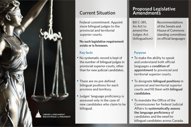 Figure 2 – Proposed Legislative Amendments to Increase the Number of Bilingual Judges Appointed to Provincial and Territorial Superior Courts