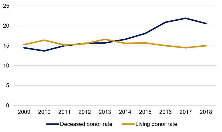 Figure 1 is a line graph showing the deceased organ donor rate and the living organ donor rate in Canada between 2009 and 2018. The deceased donor rate has increased from 14.5 donors per million population in 2009 to 20.6 donors per million population in 2018. The living donor rate has decreased slightly, from 15.3 donors per million population to 15.0 donors per million population over the same time frame.
