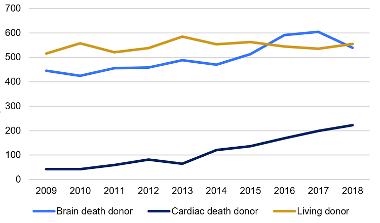 Figure 2 is a line graph showing the trends in the number of organ donors in Canada between 2009 and 2018, by type of donor: brain death donor, cardiac death donor and living donor. The number of brain death donors has risen from 445 to 539 per million population, while the number of cardiac death donors has risen markedly in that time, from 42 to 222. In contrast, the number of living donors has not changed much over time, rising slightly from 516 donors in 2009 to 555 in 2018.
