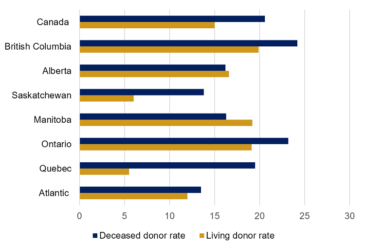 Figure 3 is a bar graph showing organ donor rates in Canada for 2018, by region and nationally, for deceased and living organ donors. The highest rates for both deceased and living donation were in British Columbia (which also includes Yukon donors) with 24.2 deceased donors per million population and 19.9 living donors per million population. The lowest deceased organ donor rate was in Saskatchewan, at 13.8 donors per million population while Quebec had the lowest living donor rate at 5.5 donors per million population.