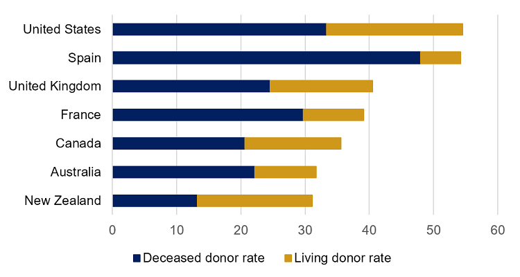 Figure 4 is a bar graph comparing the 2018 deceased and living organ donor rates in Canada to six other countries: the U.S., Spain, the United Kingdom (U.K.), France, Australia and New Zealand. The highest total donor rates are in Spain and the U.S., at over 50 donors per million population. Canada's total organ donor rate is similar to that of the U.K. and France, at slightly below 40 donors per million population. Australia and New Zealand have total organ donor rates of just over 30 donors per million population. In terms of the deceased organ donor rate, Spain leads with 48 donors per million population, followed by the U.S., at about 33 per million population. Regarding the living donor rate, the U.S. comes out on top, with about 21 donors per million population, while Spain's position is reversed, coming in last of the seven countries, with around six donors per million population. Canada's deceased and living donor rates are 20.6 and 15 per million population, respectively.