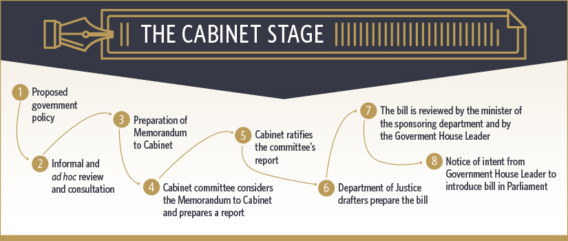 Figure 1 - The Cabinet Stage