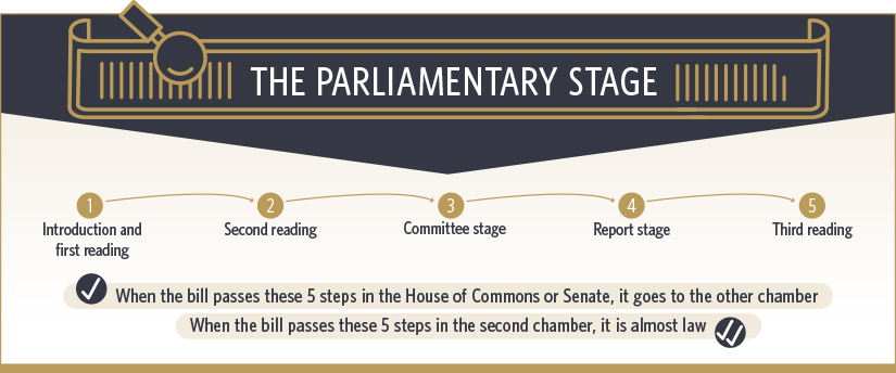 Figure 2 - The Parliamentary Stage
