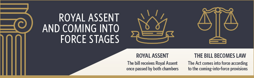 Figure 3 - The Royal Assent Stage
