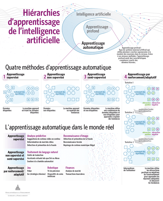 Figure 1 – Apprentissage automatique : méthodes et applications