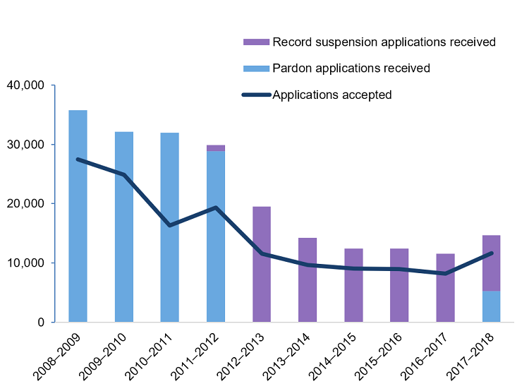 Figure 1 shows the number of pardon and record suspension applications that were received and accepted by fiscal year from 2008 to 2018, showing a downward trend, with a significant reduction in 2012–2013.